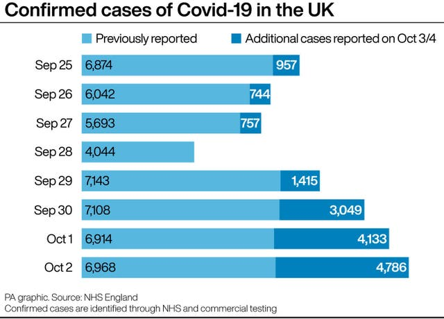 Confirmed cases of Covid-19 in the UK