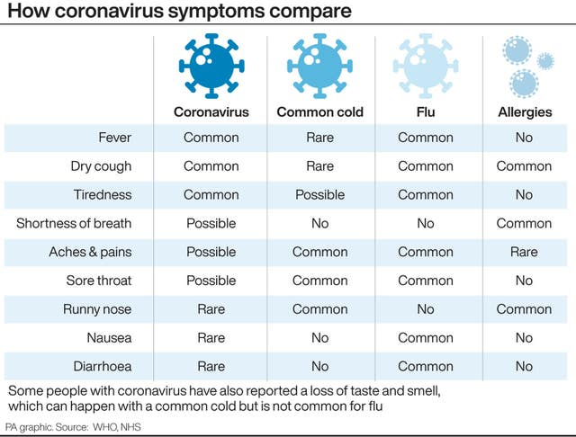 How coronavirus symptoms compare