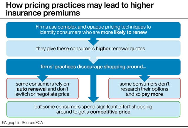 How pricing practices may lead to higher insurance premiums