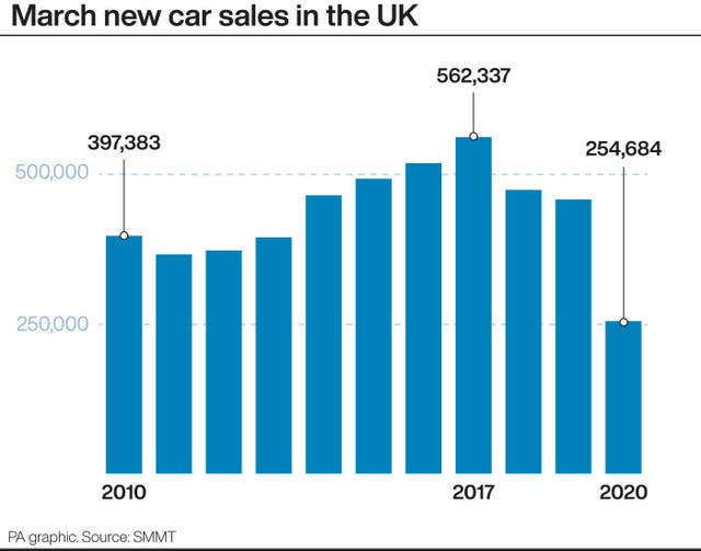 March new car sales in the UK
