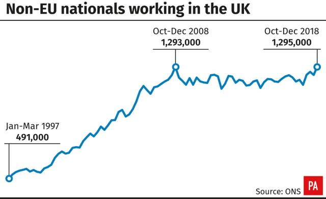 Non-EU nationals working in the UK