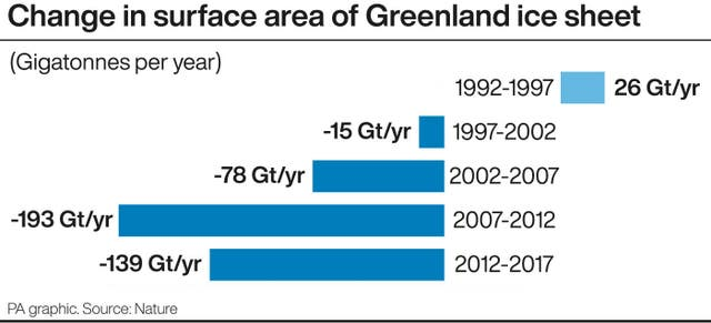Change in surface area of Greenland ice sheet
