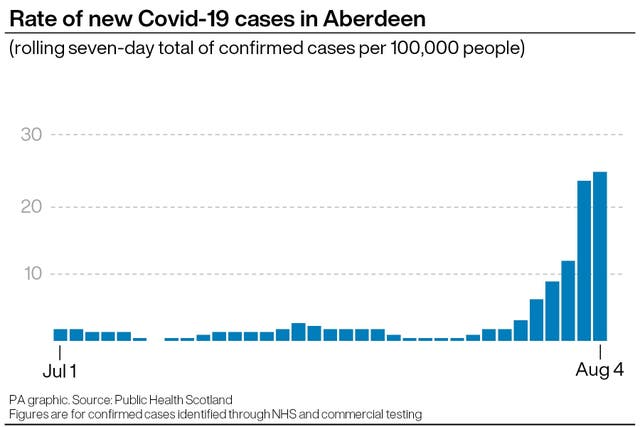 "HEALTH Coronavirus Scotland ""data-title ="" HEALTH Coronavirus Scotland ""data copyright holder ="" PA Graphics ""data copyright notice ="" PA Graphics / Press Association Images ""data-credit ="" ""data usage conditions ="" ​​""srcset ="" https://image.assets.pressassociation.io/v2/image/production/e1f453b667617e59961af14bb3f46173Y29udGVudHNlYXJjaCwxNTk2ODA4ODcx/2.54876535.jpg.w /e1f453b667617e59961af14bb3f46173Y29udGVudHNlYXJjaCwxNTk2ODA4ODcx/2.54876535.jpg?w=640 640W, https://image.assets.pressassociation.io/v2 /image/production/e1f453b667617e59961af14bb3f46173Y29udGVudHNlYXJjaCwxNTk2ODA4ODcx/2.54876535.jpg?w=1280 1280w ""Sizes ="" (max-width: 76px), 89vw, (maximum width: 1000px) (54px: 10px, 5px)   <figcaption>Wednesday's numbers (PA Graphics)</figcaption></figure> </div> <p>The investigation involves interviewing each identified case about where they went and who they may have met with a list of venues that were compiled and shared.</p> <p>Efforts have been made to inform venues prior to publication of the list with the support of NHS Grampian and partners from local authorities.</p> <p>The bars and restaurants are The Bieldside Inn; The sink; Brewing dog; Buckie Farm Carvery; Cafe Andaluz; Cafe Dag; Cafe Drummond; The rooster and the bull; The college bar; The Dutch mill; Dyce Carvery; East End Social Club; Ferryhill House Hotel; The hawthorn; The Howff; The judicial mill; The Marine Hotel; McGintys; McNastys; Malmaison; Moonfish cafe; No. 10 bar; O'Donoghues; Old Bank Bar; Ban; Soul; The spider web and the design of a project.</p> <p>The Aboyne Golf Club, Deeside Golf Club, Hazlehead Golf Club and Banks O & # 39; Dee Football Club have also been cited by the Health Board.</p> <p>Dr. Okpo added: ""My message to everyone, whether they live in Aberdeen or elsewhere, whether they have attended the previously published venues or not, is to adhere to the current guidelines.</p> <p>""If necessary, use a face covering, wash your hands thoroughly and regularly with soap and water, exercise physical distance and avoid overcrowded areas.</p> <p>""The people in Aberdeen in particular have to comply with the currently tightened restrictions.</p> <p>""I have said this before and I will say it again – please do not schedule a test if you currently have no symptoms.</p> <p>An ""undetected"" result in someone with no symptoms does not mean that you will not develop the virus further.</p> <p>""It doesn't mean that you wouldn't have to isolate yourself if you were identified as being in close contact with a detected case.""</p> </p></div> <p><br /> <br /><a href="