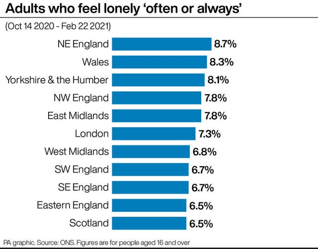 Adults who feel lonely 'often or always'.