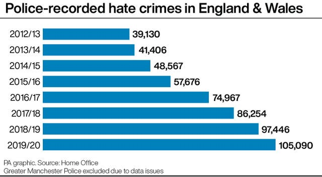 Police-recorded hate crimes in England & Wales