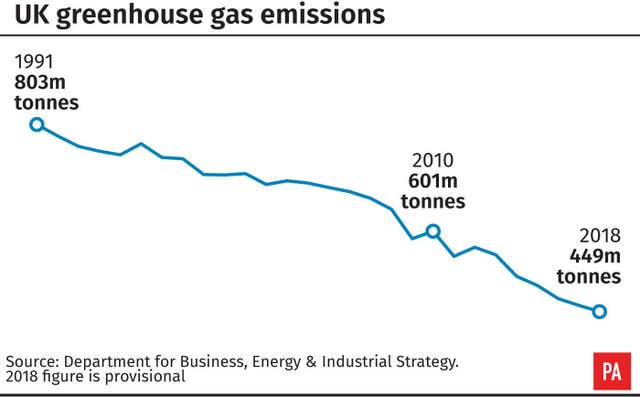 UK greenhouse gas emissions