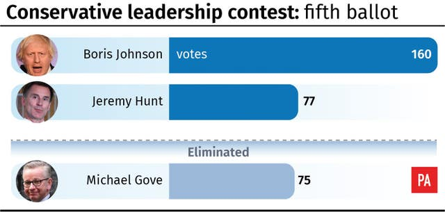Conservative leadership contest: fifth ballot result