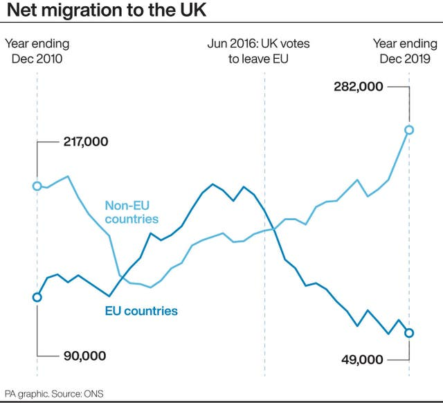 Net migration to the UK