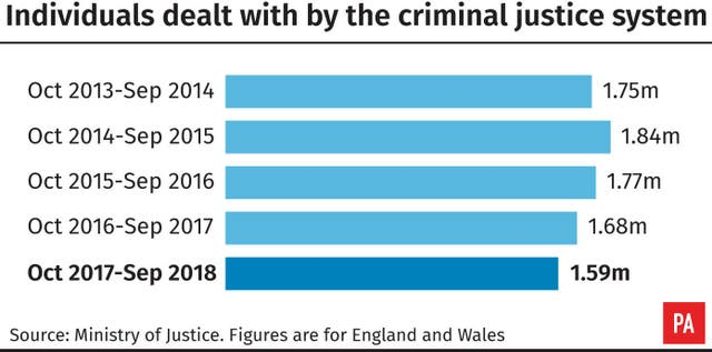 Individuals dealt with by the criminal justice system