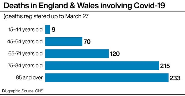 Deaths in England & Wales involving Covid-19