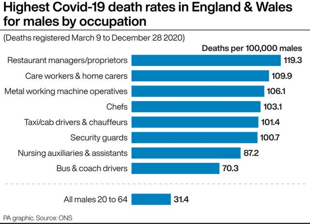 Highest Covid-19 death rates in England & Wales for males by occupation