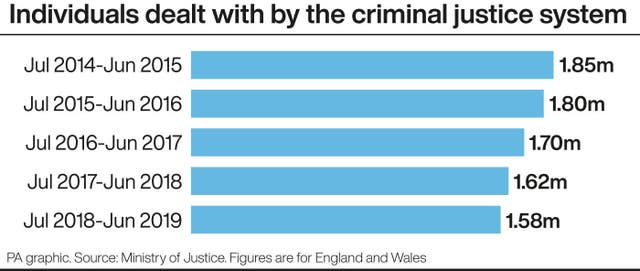 Individuals dealt with by the criminal justice system.