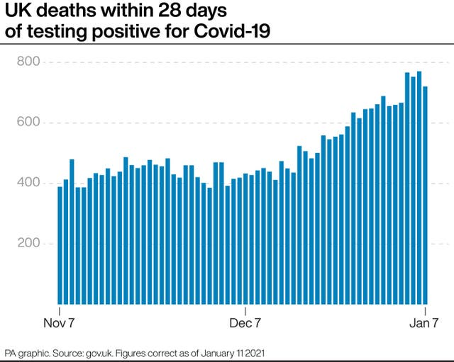 UK deaths within 28 days of testing positive for Covid-19