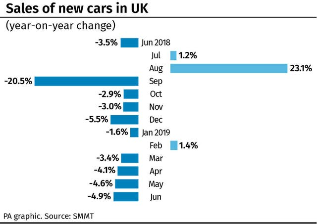 Sales of new cars in UK