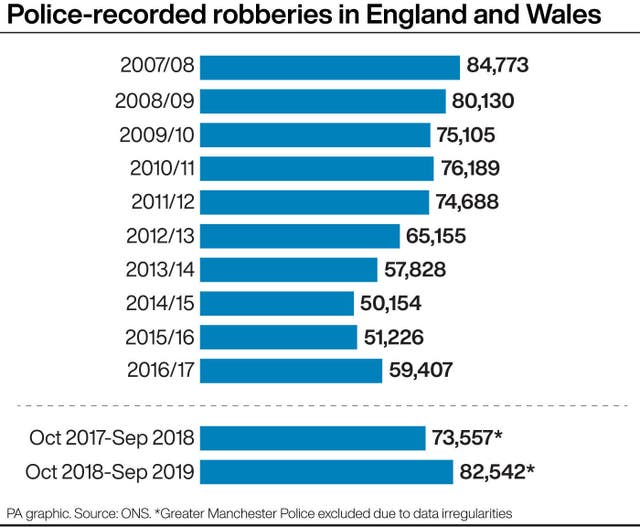 Police-recorded robberies in England and Wales