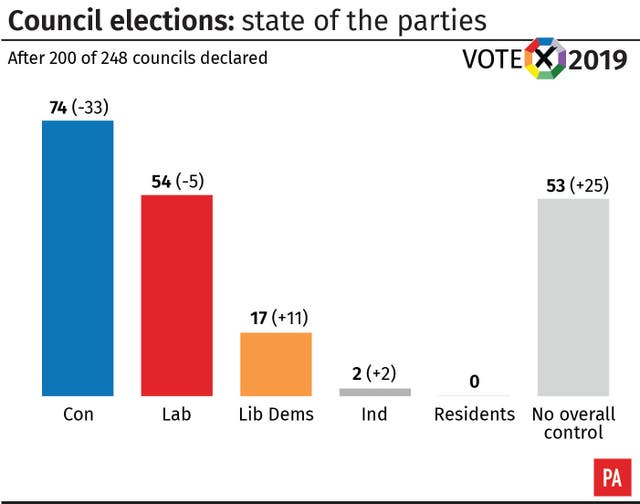 Council elections, state of the parties, results after 200 councils declared