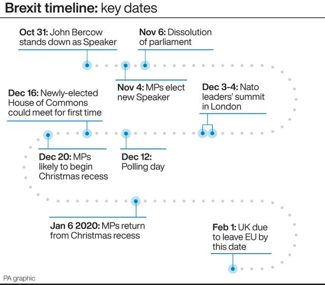 Brexit timeline: key dates