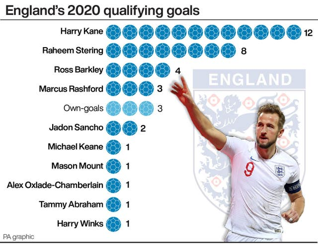 SOCCER England Numbers