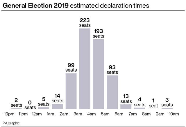General Election estimated declaration times