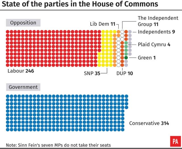 State of the parties in the House of Commons