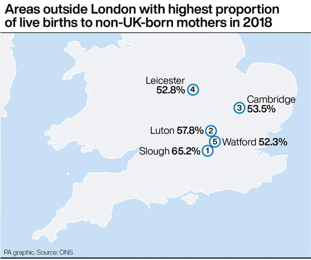 Areas outside London with highest proportion of live births to non-UK-born mothers in 2018
