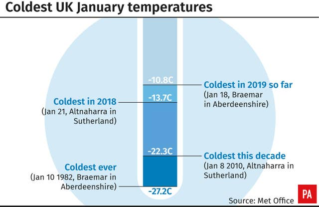 Coldest UK January temperatures