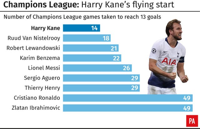Harry Kane has enjoyed a flying start to his Champions League career
