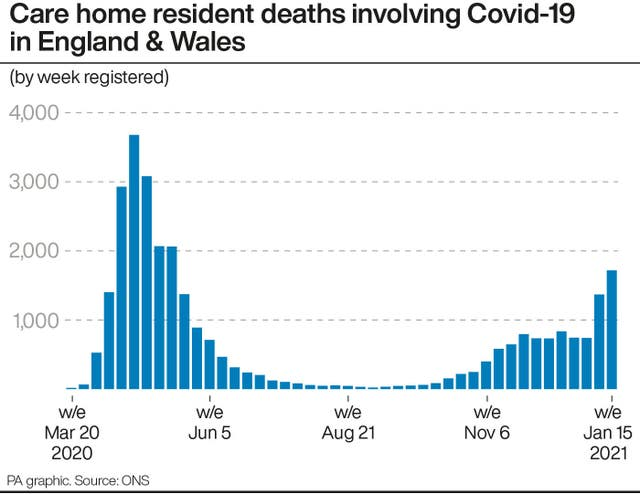 Care home resident deaths involving Covid-19 in England & Wale
