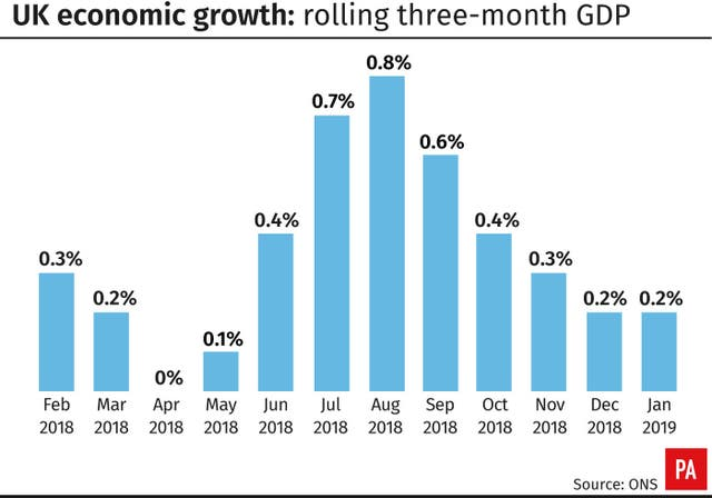 UK economic growth: rolling three-month GDP