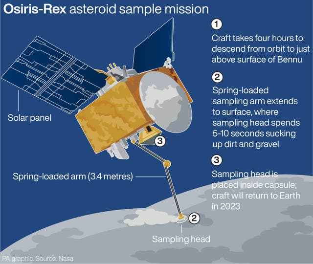 Osiris-Rex asteroid sample mission
