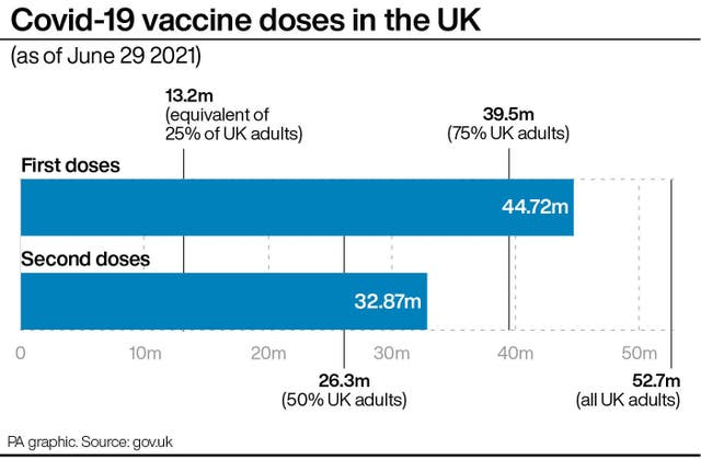 PA infographic showing Covid-19 vaccine doses in the UK