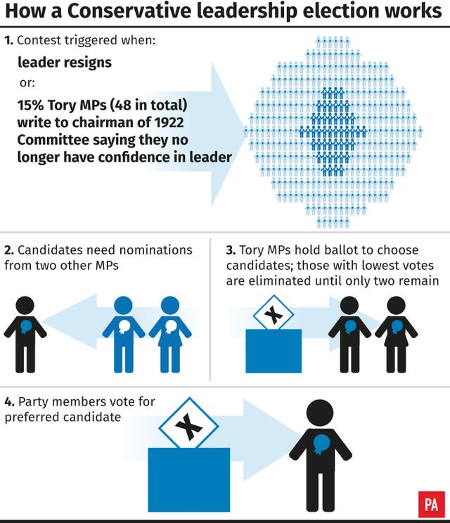 How a Conservative leadership election works. (PA Graphics)