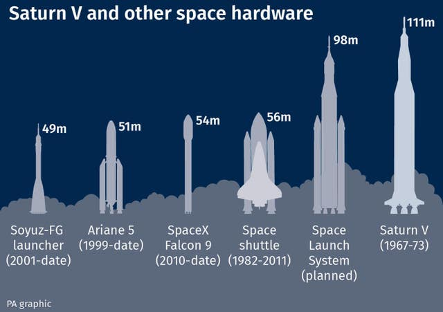 Saturn V and other space hardware
