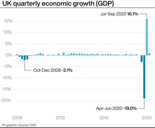 UK quarterly economic growth