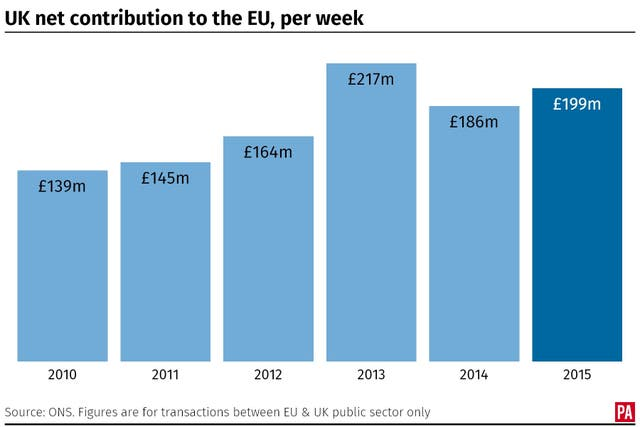 The UK's average weekly net contribution to the EU since 2010. (PA Graphics)