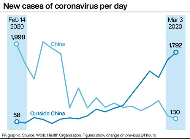 PA infographic detailing new cases of coronavirus per day