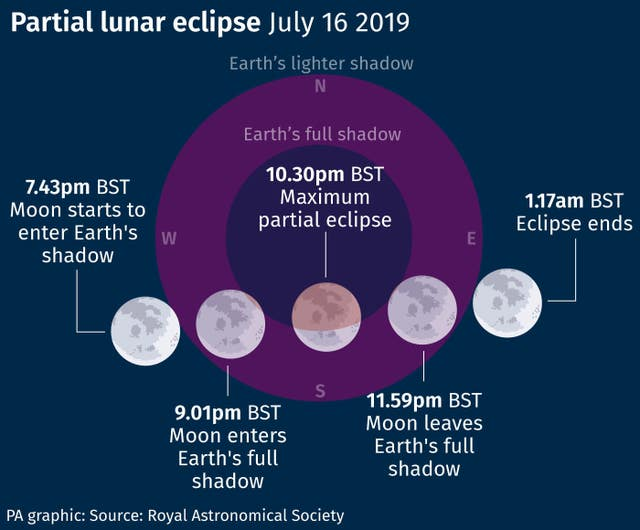 Partial lunar eclipse July 16 2019.