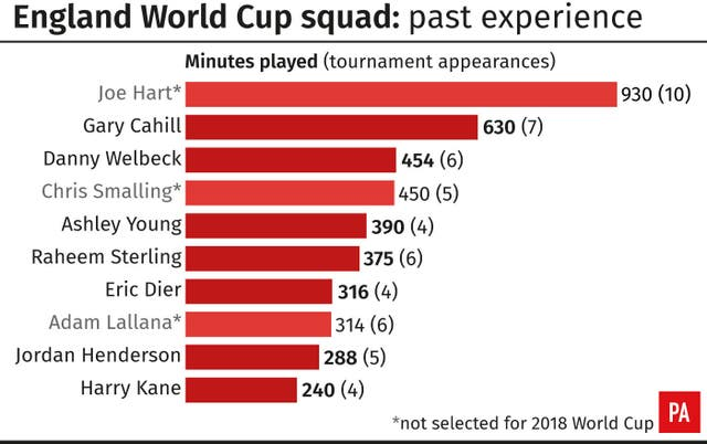 England World Cup squad: past experience