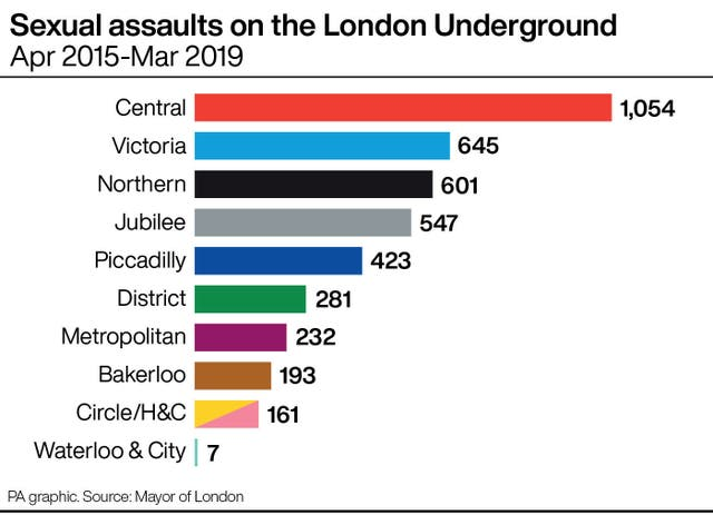 Sexual assaults on the London Underground