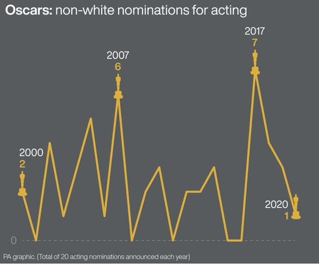 Oscars: non-white nominations for acting