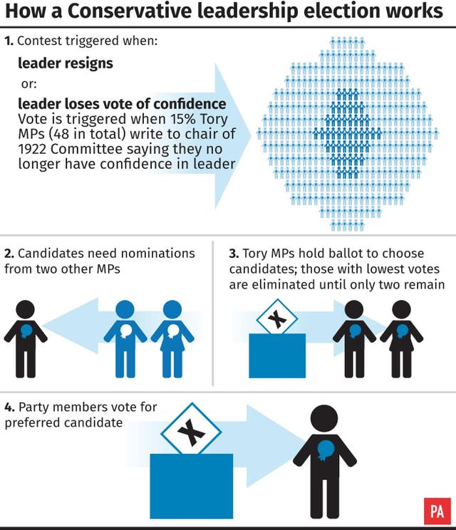 How a Tory leadership election works