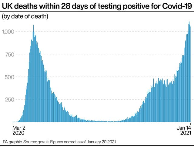 PA infographic showing UK deaths within 28 days of testing positive for Covid-19