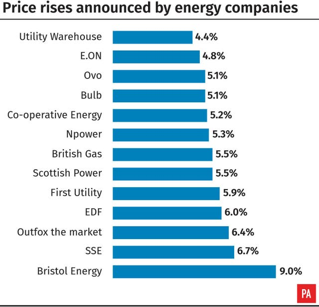 Co-operative Energy To Raise Gas And Electricity Prices By