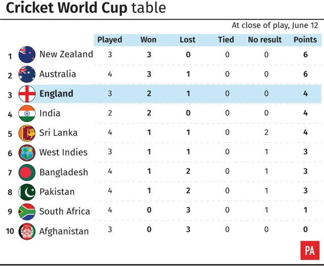 Cricket World Cup table