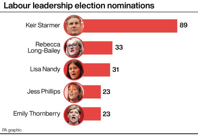 Labour leadership election nominations
