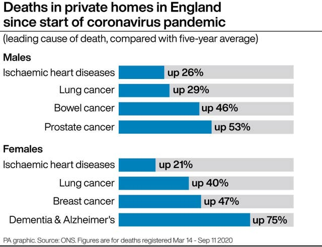 Deaths in private homes in England since start of pandemic