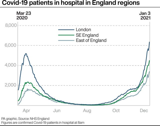 Covid-19 patients in hospital in England regions.
