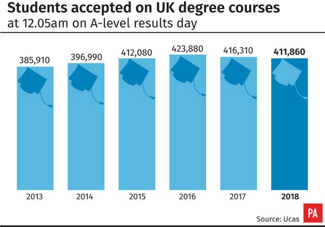 Students accepted on UK degree courses