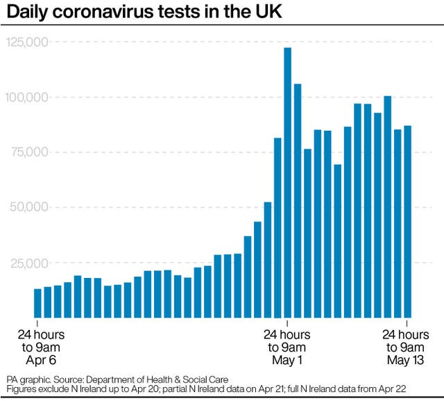 Daily coronavirus tests in theUK