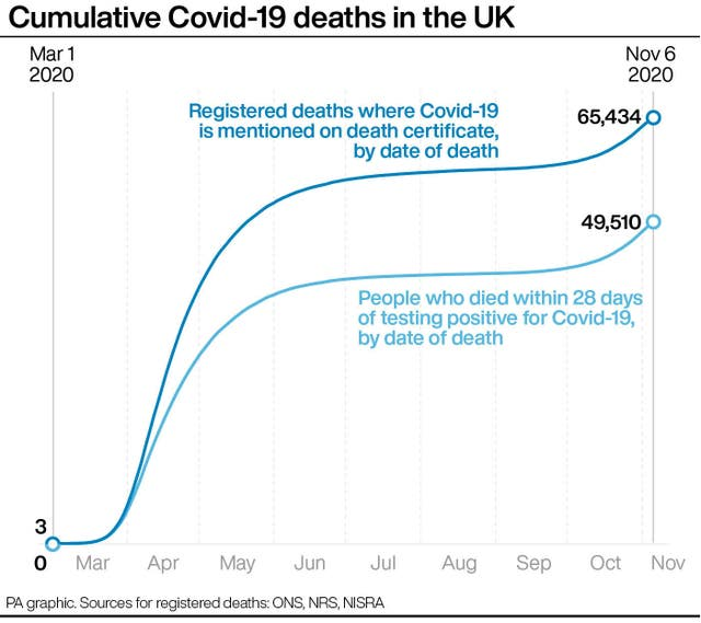Cumulative Covid-19 deaths in the UK